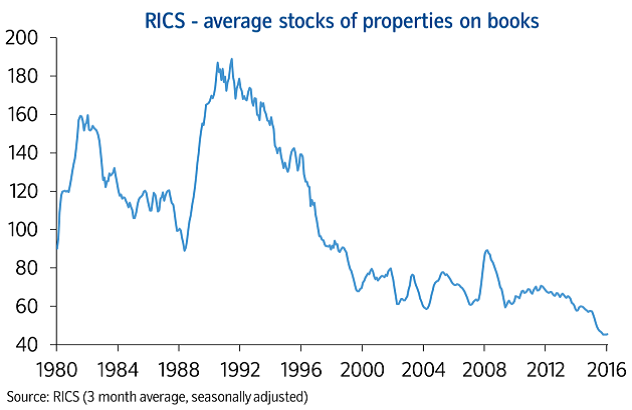 RICS average stocks of properties on books
